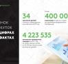 Рынок закупок в цифрах и фактах.jpg